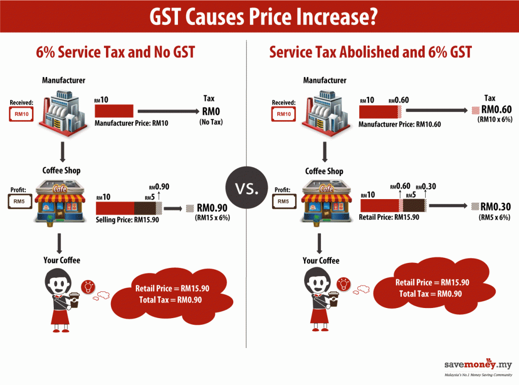 What Is Gst And How Will It Effect Us My Take Blog