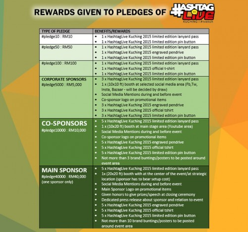 Rewards for pledges which will only be given shall the RM80K we need be collected.