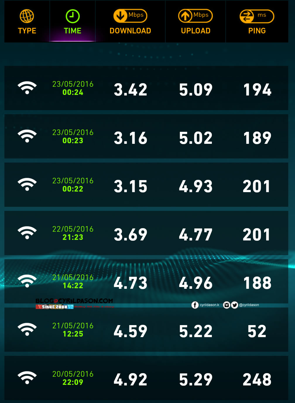unifi speedtest