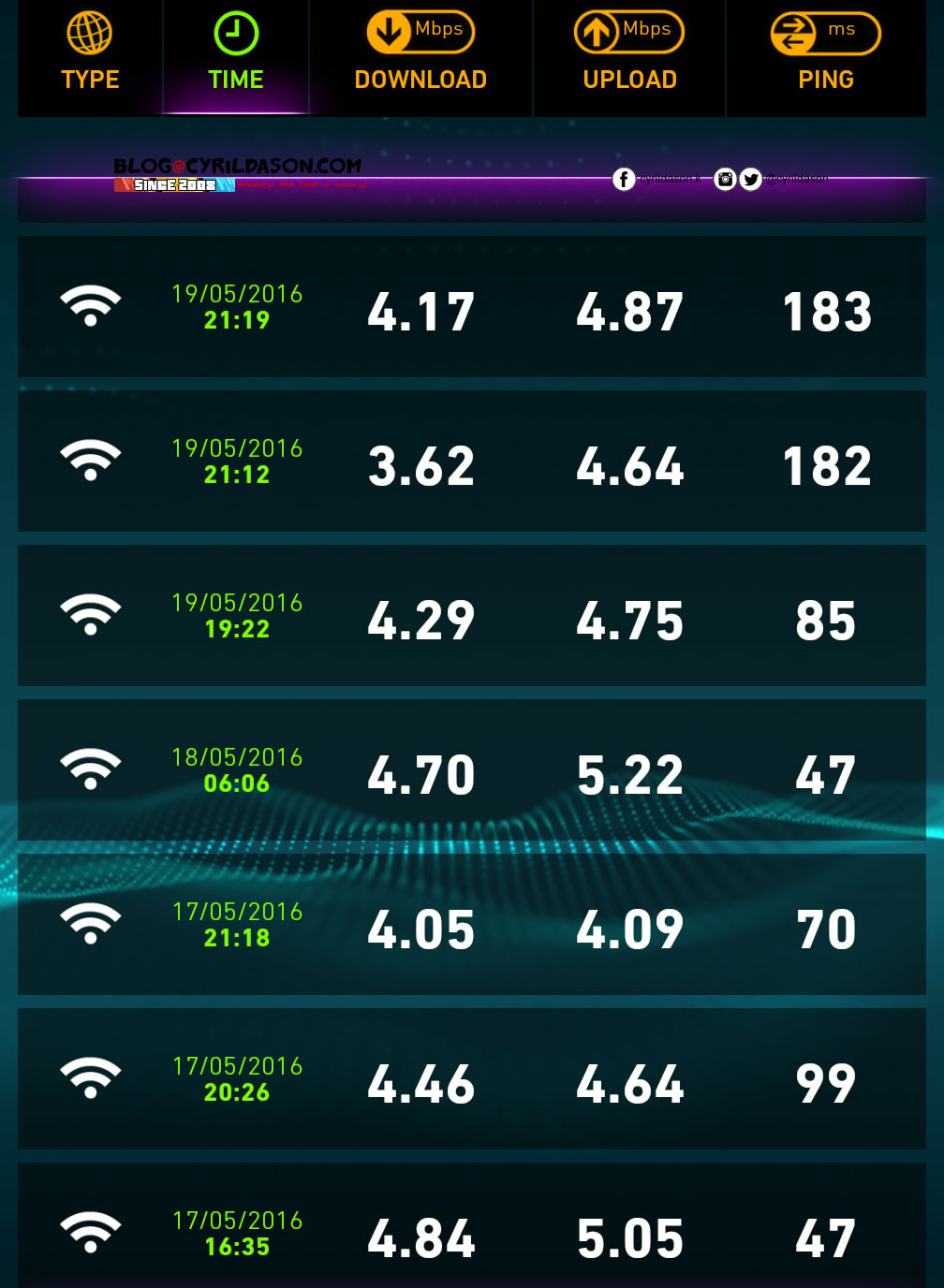 unifi speedtest3